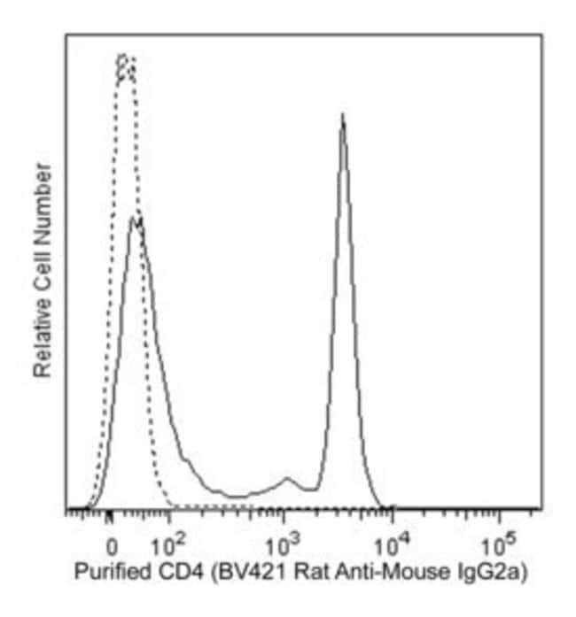 IgG2a Rat anti-Mouse, Brilliant Violet 421, Clone: R19-15, BD 50µg;