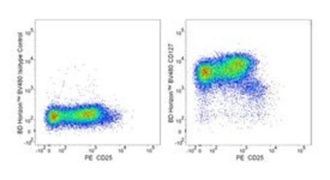 BD BV480 Mouse Anti-Human CD127 25 tests:Life Sciences