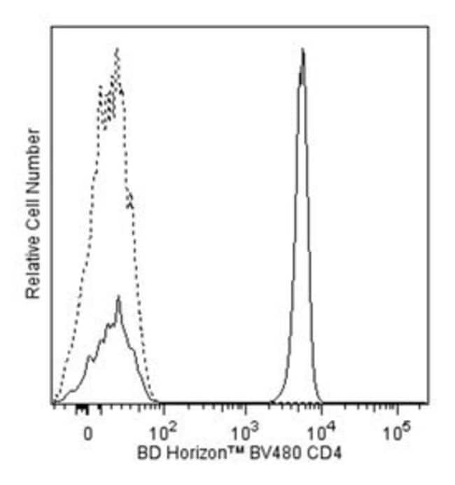 BD BV480 Mouse Anti-Human CD4 :Life Sciences