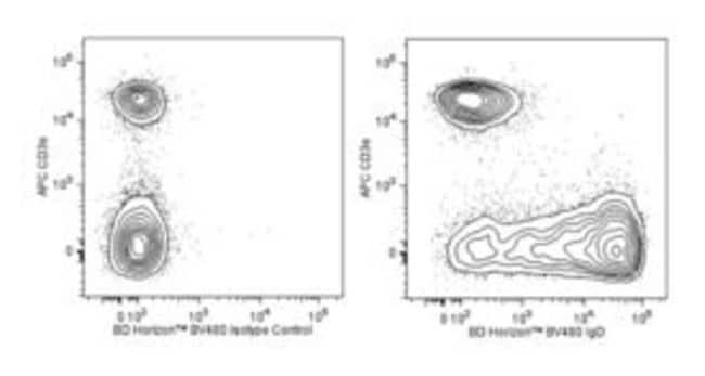 BD BV480 Rat Anti-Mouse IgD 50µg:Life Sciences