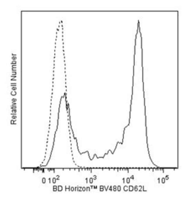 BD BV480 Mouse Anti-Human CD62L 25 tests:Life Sciences