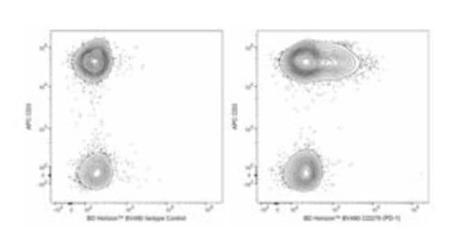 BD BV480 Mouse Anti-Human CD279 (PD-1) 25 tests:Life Sciences
