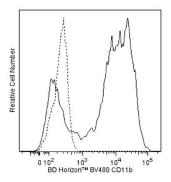 BD BV480 Rat Anti-Mouse CD11b 0.1mg:Life Sciences