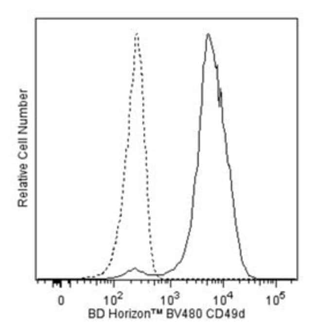 BDBV480 Mouse Anti-Human CD49d 25 tests:Protein Analysis Reagents