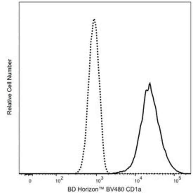 BD BV480 Mouse Anti-Human CD1a 100 tests:Life Sciences