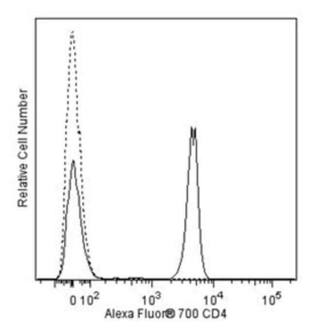 CD4 Mouse anti-Human, Alexa Fluor 700, Clone: SK3 (also known as Leu3a),