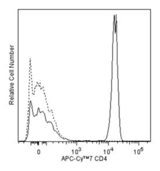 CD4 Mouse anti-Human, APC-Cy7, Clone: SK3 (also known as Leu3a), BD 25