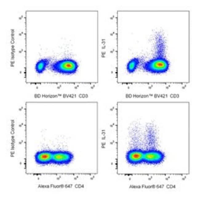 IL-31 Mouse anti-Human, PE, Clone: U26-947, BD 50 Tests; PE