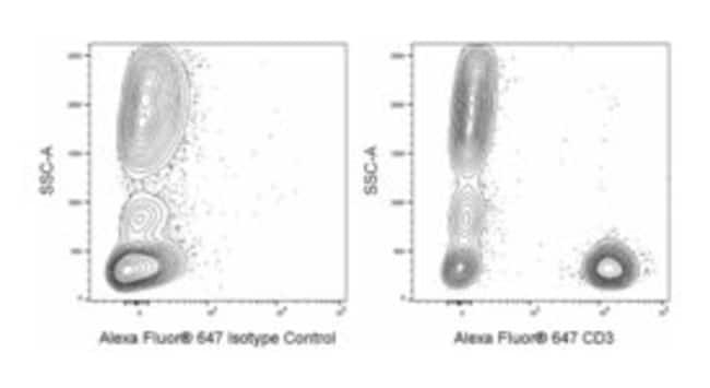 CD3 Mouse anti-Human, Alexa Fluor 647, Clone: MEM-57, BD 25μg; Alexa Fluor