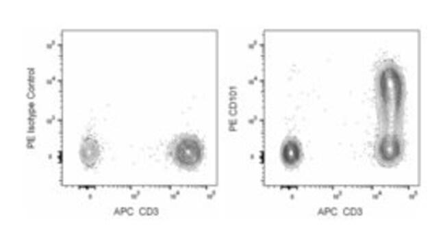 CD101 Mouse anti-Human, PE, Clone: V7.1, BD 100 Tests; PE