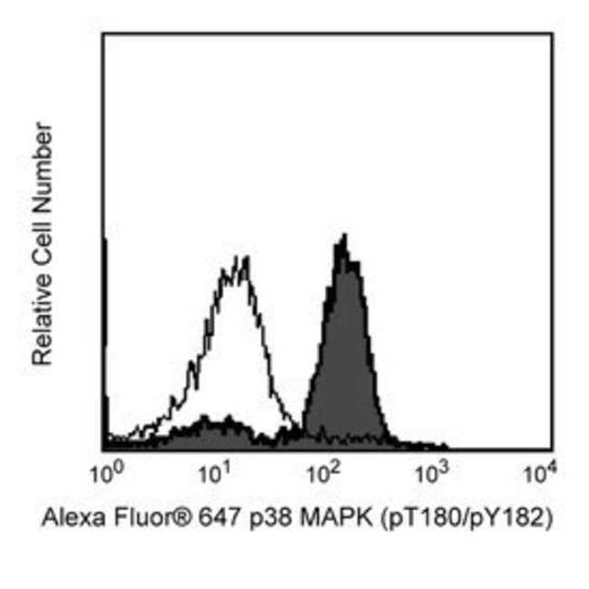 p38 MAPK (pT180/pY182) Mouse, Alexa Fluor 647, Clone: 36/P38 (PT180/PY182),