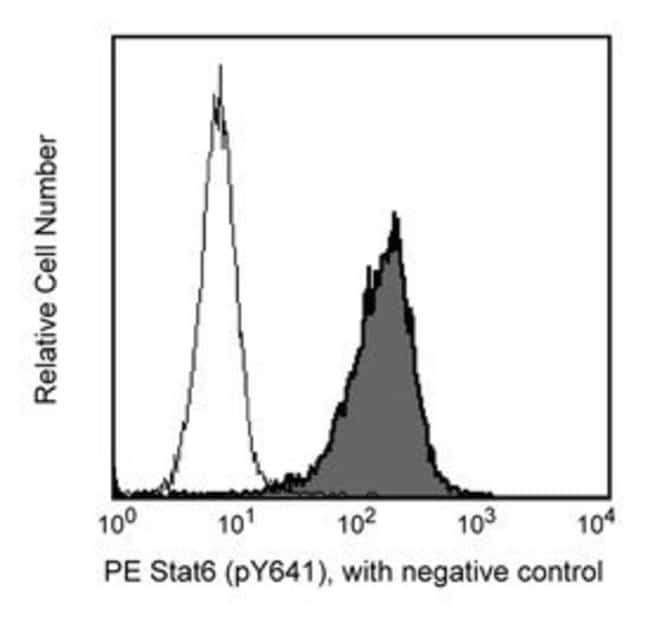 Stat6 (pY641) Mouse anti-Human, PE, Clone: 18/P-STAT6, BD 250 Tests; PE Stat6 (pY641) Mouse anti-Human, PE, Clone: 18/P-STAT6, BD