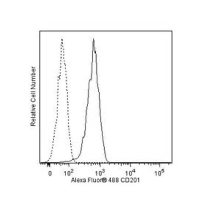 CD201 Rat anti-Human, Alexa Fluor 488, Clone: RCR-252, BD 100 Tests; Alexa