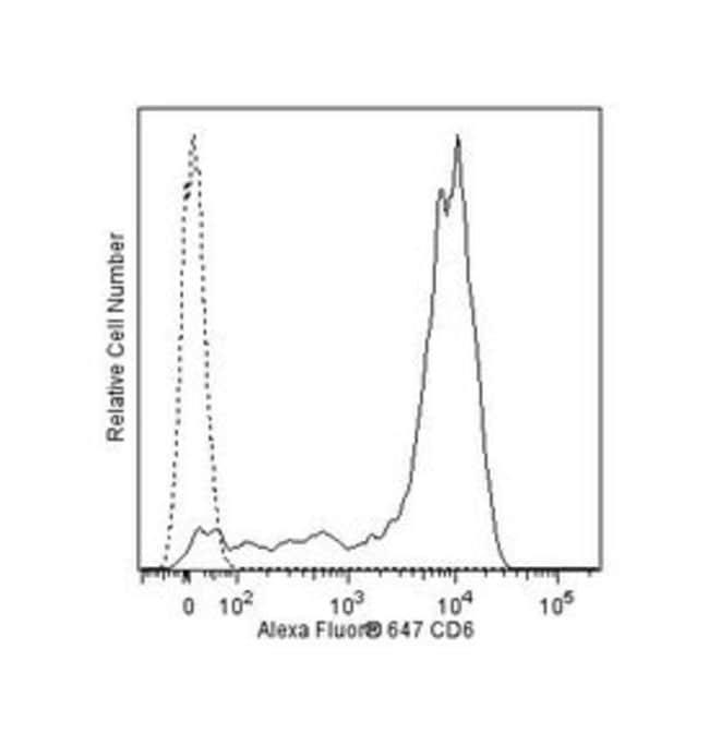 CD6 Mouse anti-Human, Alexa Fluor 647, Clone: M-T605, BD 100 Tests; Alexa