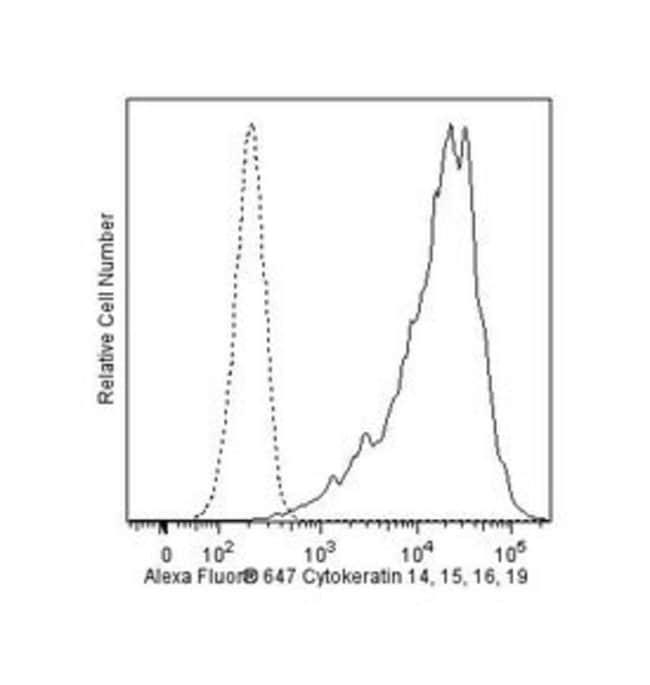 Cytokeratin 14, 15, 16 and 19 Mouse anti-Human, Alexa Fluor 647, Clone: