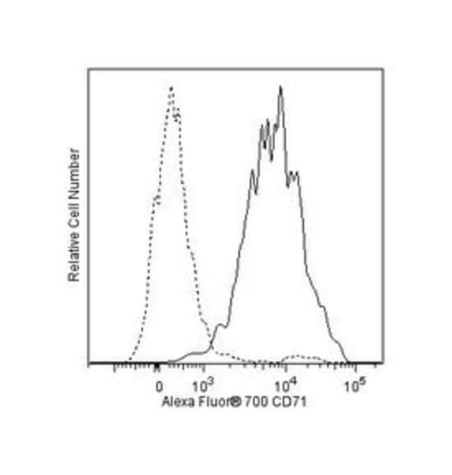 CD71 Mouse anti-Human, Alexa Fluor 700, Clone: M-A712, BD 50 Tests; Alexa