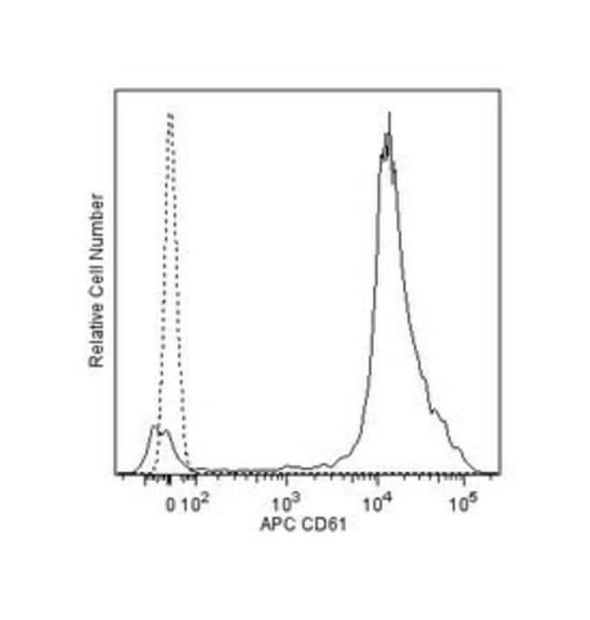 CD61 Mouse anti-Human, APC, Clone: VI-PL2, BD 100 Tests; APC:Life Sciences