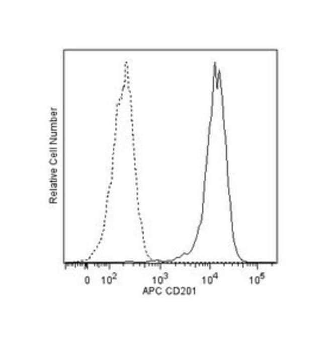 CD201 Rat anti-Human, APC, Clone: RCR-252, BD 100 Tests; APC:Life Sciences
