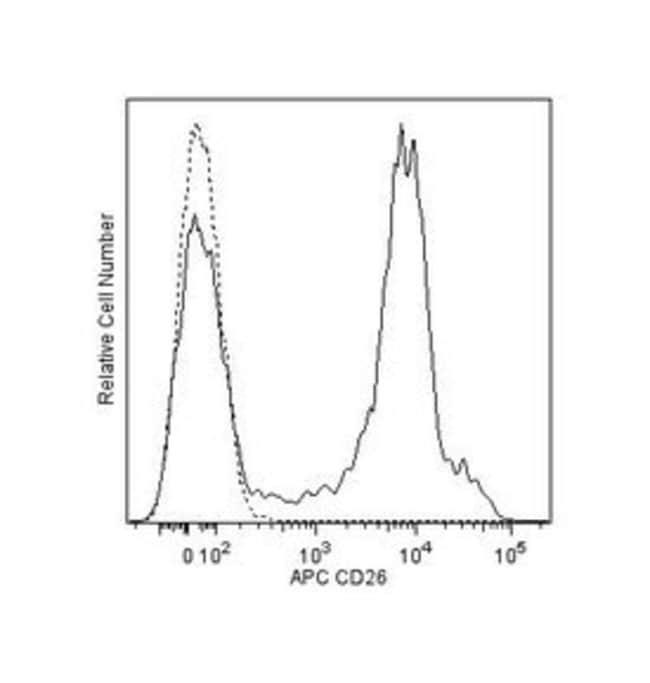 CD26 Mouse anti-Human, APC, Clone: M-A261, BD 100 Tests; APC:Life Sciences
