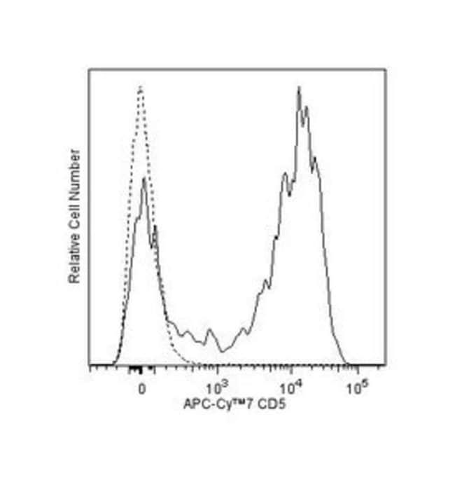 CD5 Mouse anti-Human, APC-Cy7, Clone: UCHT2, BD 100 Tests; APC-Cy7:Life