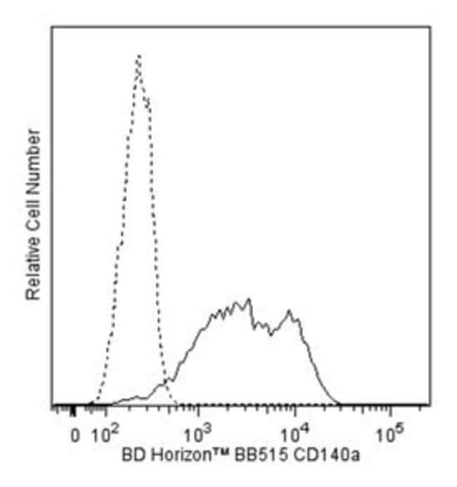 CD335 Mouse anti-Human, BB515, Clone: R1, BD 50 Tests; BB515:Antibodies