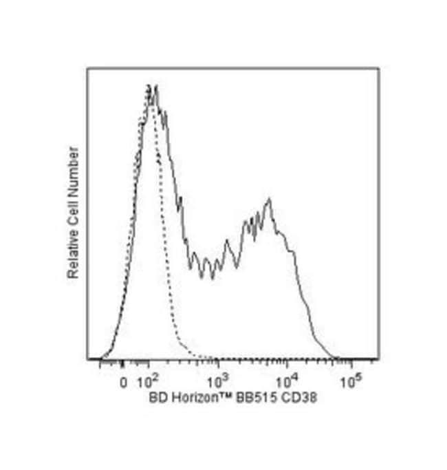 CD38 Mouse anti-Human, BB515, Clone: HIT2, BD 100 Tests; BB515:Life Sciences