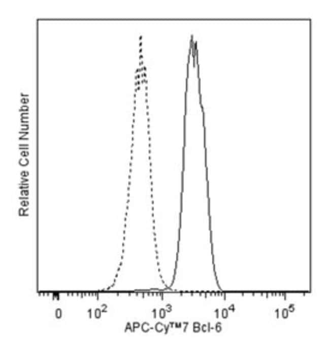 Bcl-6 Mouse, APC-Cy7, Clone: K112-91, BD 50 Tests; APC-Cy7:Life Sciences