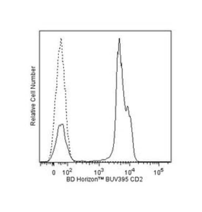 CD2 Mouse anti-Human, BUV395, Clone: RPA-2.10, BD 100 Tests; BUV395:Life