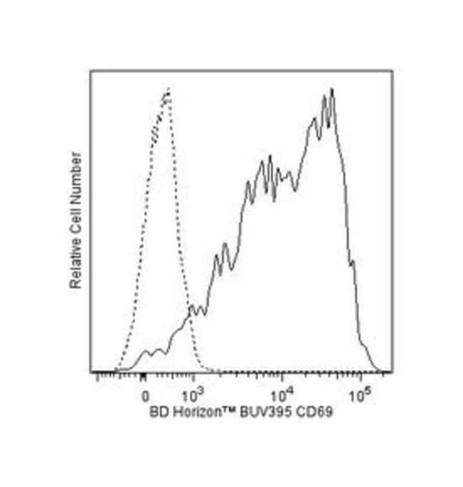 CD69 Mouse anti-Human, BUV395, Clone: FN50, BD 50 Tests; BUV395:Life Sciences