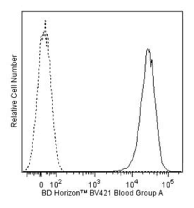 Blood Group A Mouse anti-Human, Brilliant Violet 421, Clone: NaM87-1F6,
