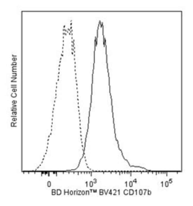 CD107b Rat anti-Mouse, Brilliant Violet 421, Clone: ABL-93, BD 50µg;