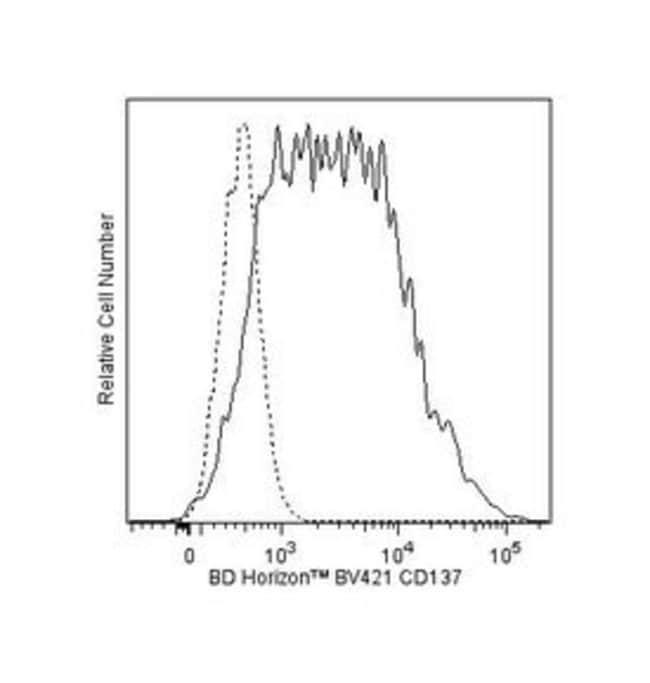 CD137 Mouse anti-Human, Brilliant Violet 421, Clone: 4B4-1, BD 50 Tests;