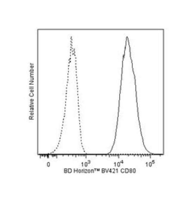 CD80 Mouse anti-Human, Brilliant Violet 421, Clone: L307.4, BD 100 Tests;