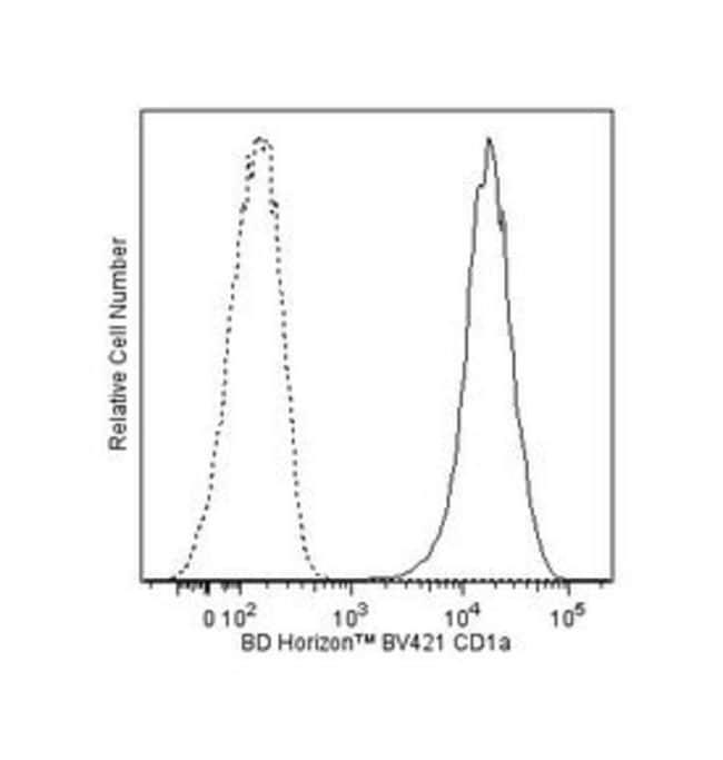 anti-CD1a; Clone: HI149; BD 25 Tests; BV421