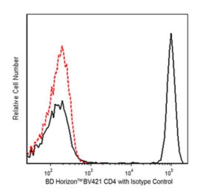 CD4 Mouse anti-Human, Brilliant Violet 421, Clone: RPA-T4, BD 25 tests; Brilliant Violet 421 CD4 Mouse anti-Human, Brilliant Violet 421, Clone: RPA-T4, BD