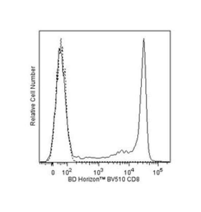 CD8 Mouse anti-Human, Brilliant Violet 510, Clone: SK1, BD 100 Tests; Brilliant