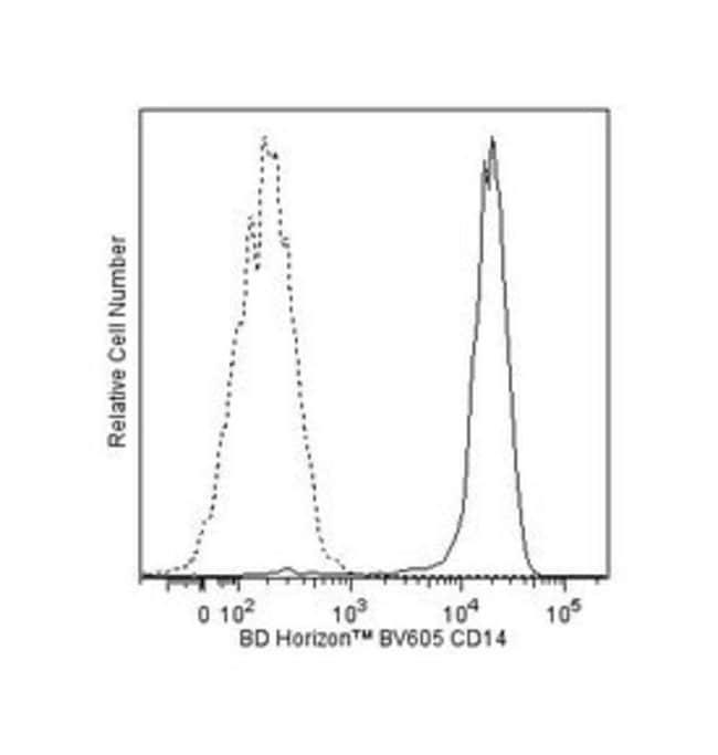 CD14 Mouse anti-Human, Brilliant Violet 605, Clone: M5E2, BD 100 Tests;