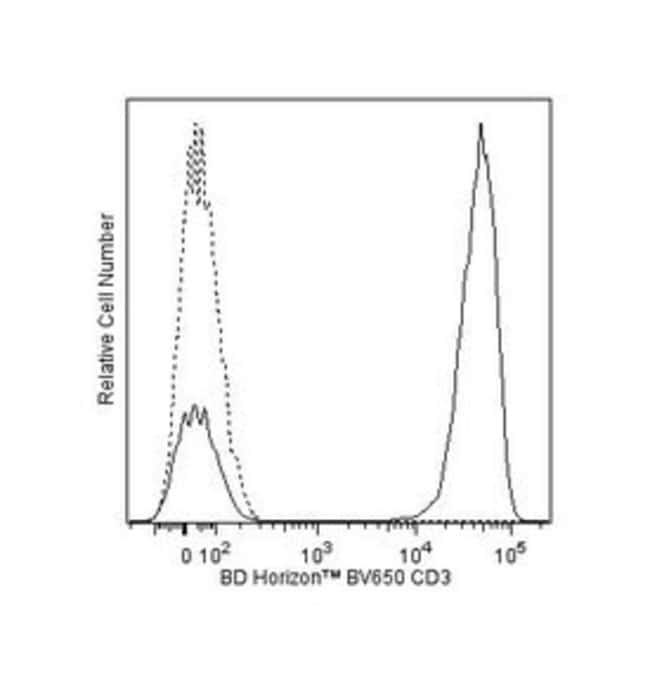 CD3, Mouse anti-Human, Clone: SK7, BV650, BD 100 Tests; BV650