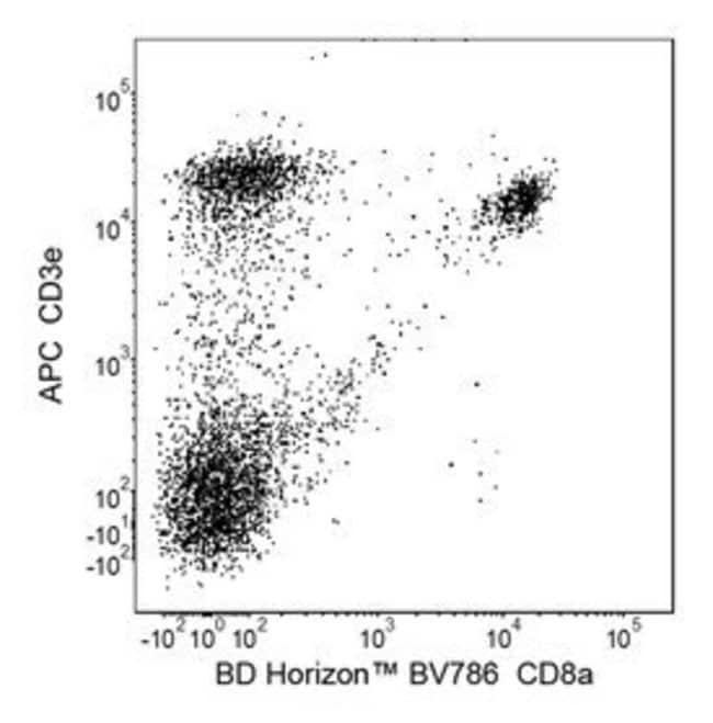 CD8a Rat anti-Mouse, Brilliant Violet 786, Clone: 53-6.7, BD 50µg;