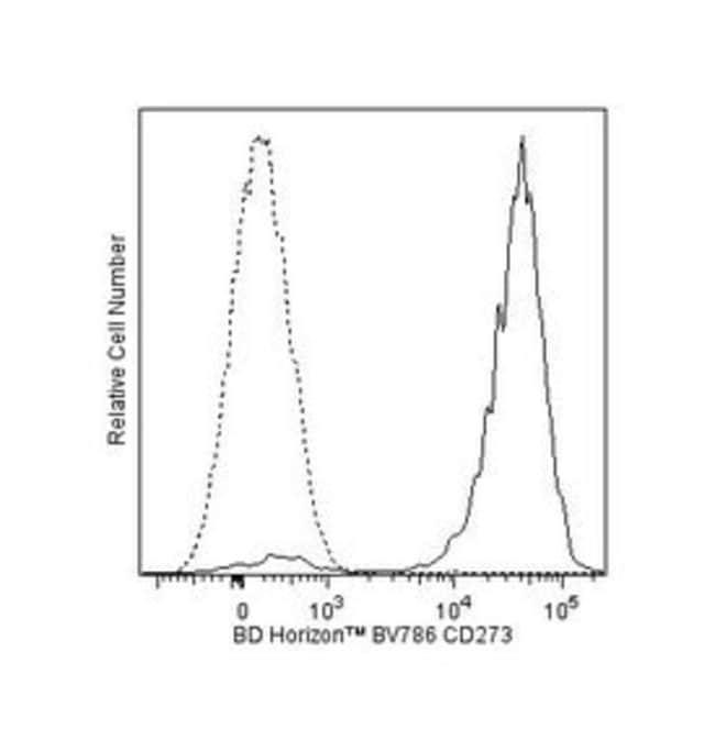 CD273 Mouse anti-Human, Brilliant Violet 786, Clone: MIH18, BD 100 Tests;