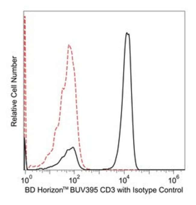CD3 Mouse anti-Human, BUV395, Clone: UCHT1, BD 25 Tests; BUV395 CD3 Mouse anti-Human, BUV395, Clone: UCHT1, BD
