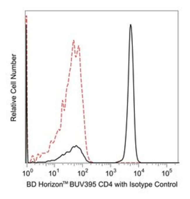CD4 Mouse anti-Human, BUV395, Clone: SK3, BD 25 Tests; BUV395:Life Sciences