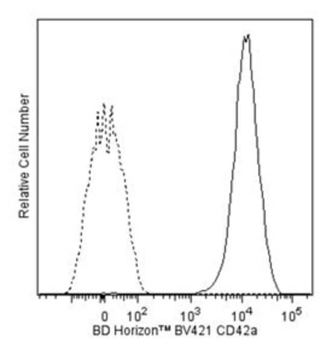 CD42a Mouse anti-Human, Brilliant Violet 421, Clone: ALMA.16, BD 50 Tests;
