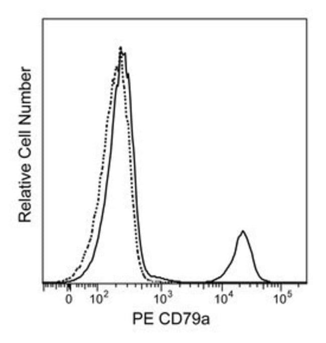 CD79a Mouse anti-Human, PE, Clone: HM57, BD 100 Tests; PE:Life Sciences