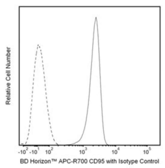 CD95 Hamster anti-Mouse, APC-R700, Clone: Jo2, BD 50µg; APC-R700:Life