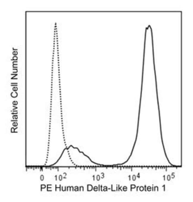 Delta-Like Protein 1 Mouse anti-Human, PE, Clone: MHD1-314, BD 50μg;
