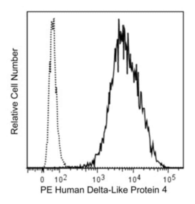Delta-Like Protein 4 Mouse anti-Human, PE, Clone: MHD4-46, BD 50µg;