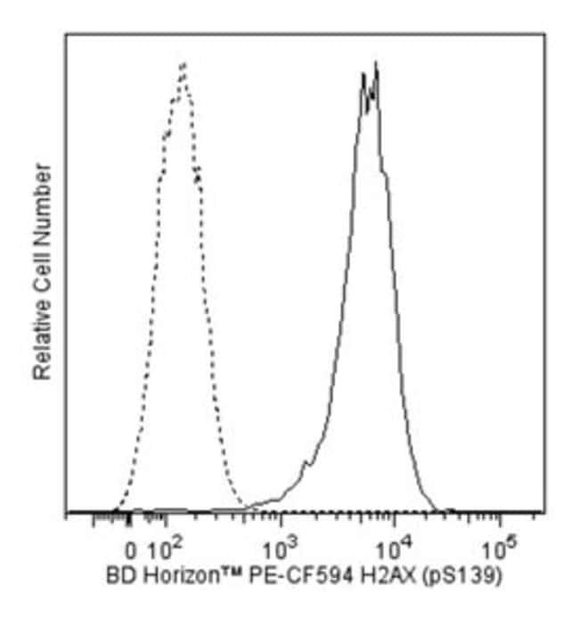 H2AX (pS139) Mouse, PE-CF594, Clone: N1-431, BD 50 Tests; PE-CF594:Life