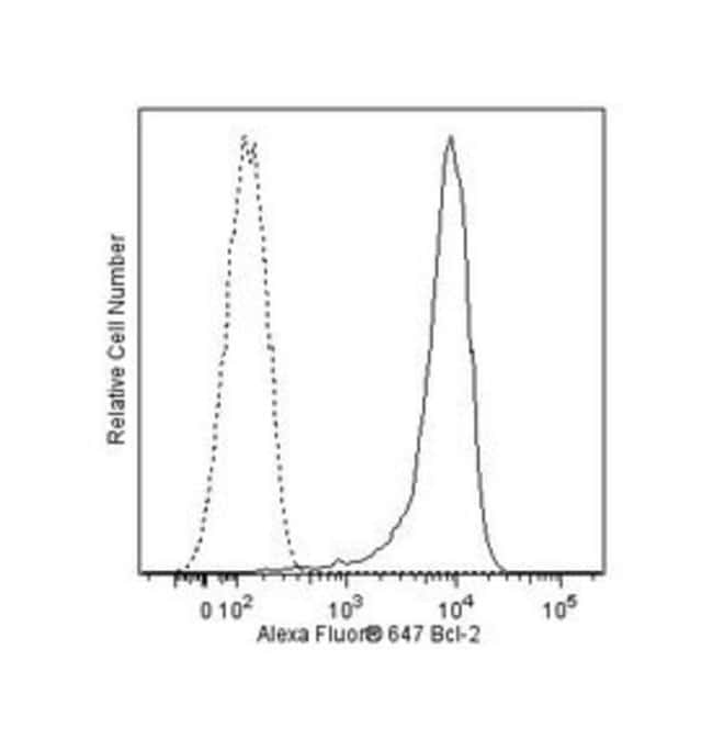 Bcl-2 Mouse anti-Human, Alexa Fluor 647, Clone: Bcl-2/100, BD 50 Tests;