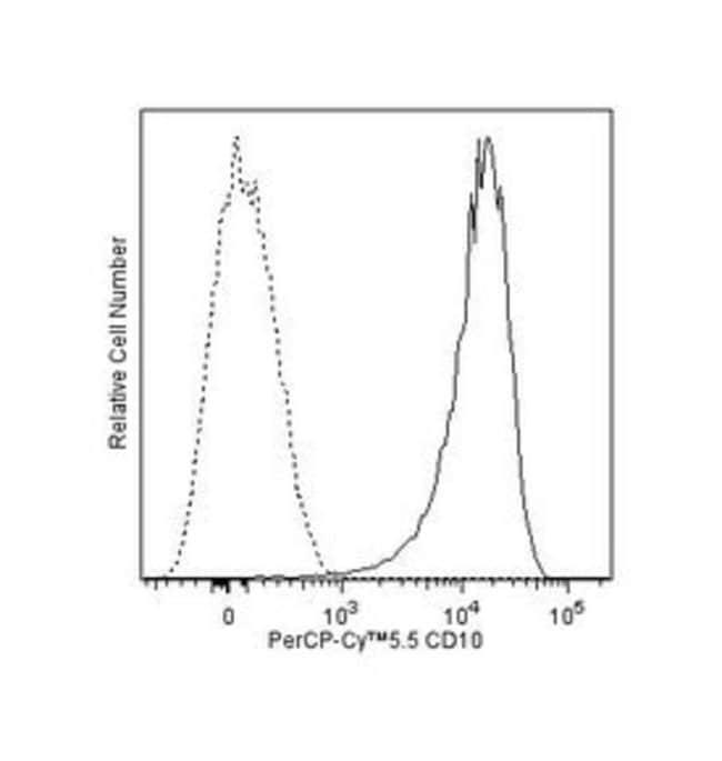 CD10 Mouse anti-Human, PerCP-Cy5.5, Clone: HI10A, BD 100 Tests; PerCP-Cy5.5:Life